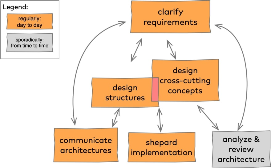 Architecture Activities