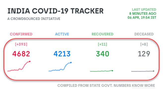 India Covid-19 Tracker