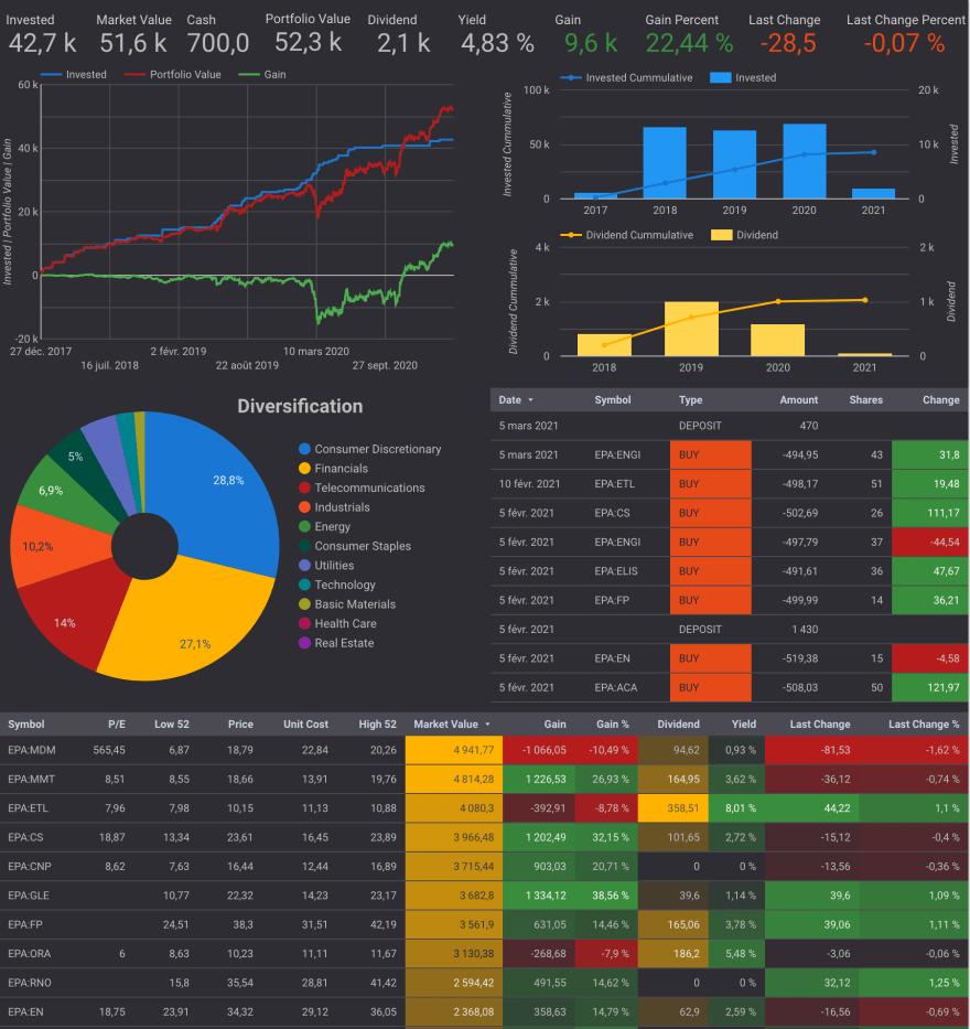 Create personal stock portfolio tracker with Google Sheets and Google Data Studio