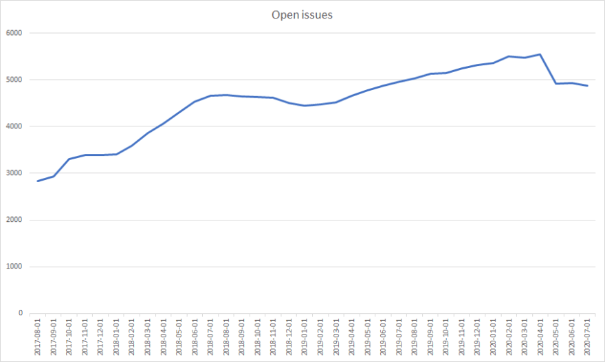 Open issues on Angular's GitHub repositories over time.