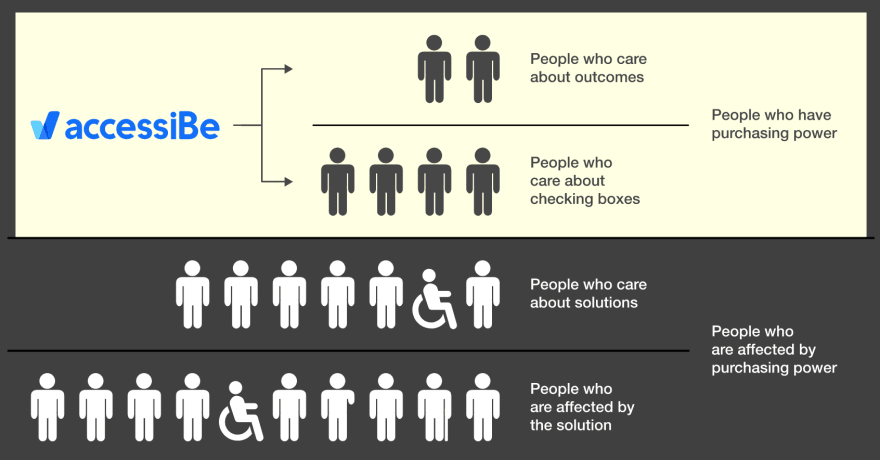 Graphic of a pyramid of people. At the top, where there are few people, are those who care about outcomes. Usually outcomes means profit. Below them are slightly more people who care about checking boxes. Boxes meaning compliance. Below them is a much larger group: people who care about solutions. And the group below that which is even larger consists of people who are actually affected by the solution.