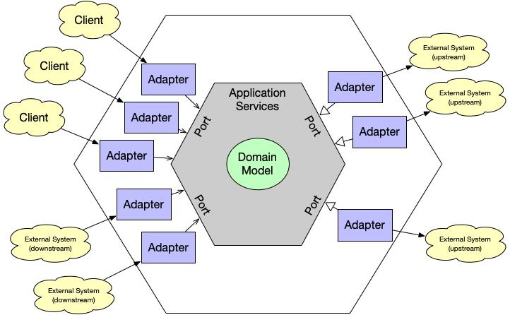 The hexagonal architecture