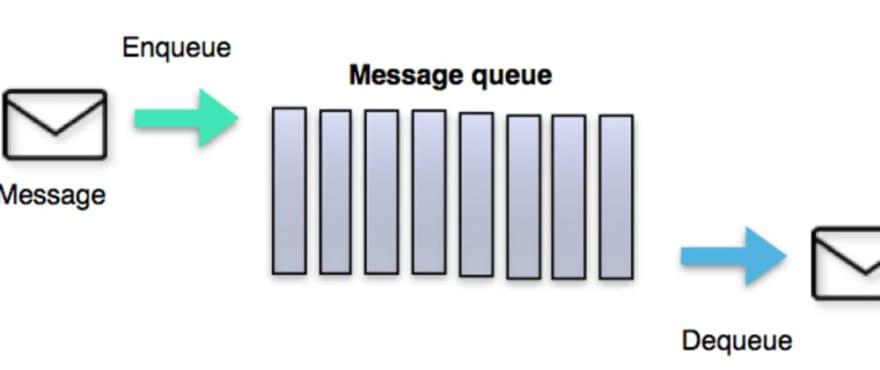 message-queues