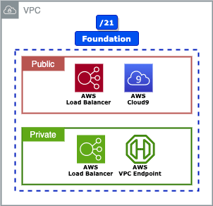 Fig: Foundation network