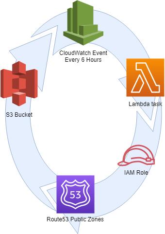 AWS Lambda backups of Route53 -> S3 - DEV Community 👩 💻👨 💻