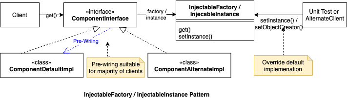 Injectable Factory Pattern