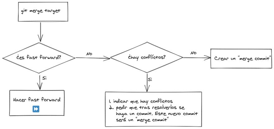 diagrama flujo de git merge