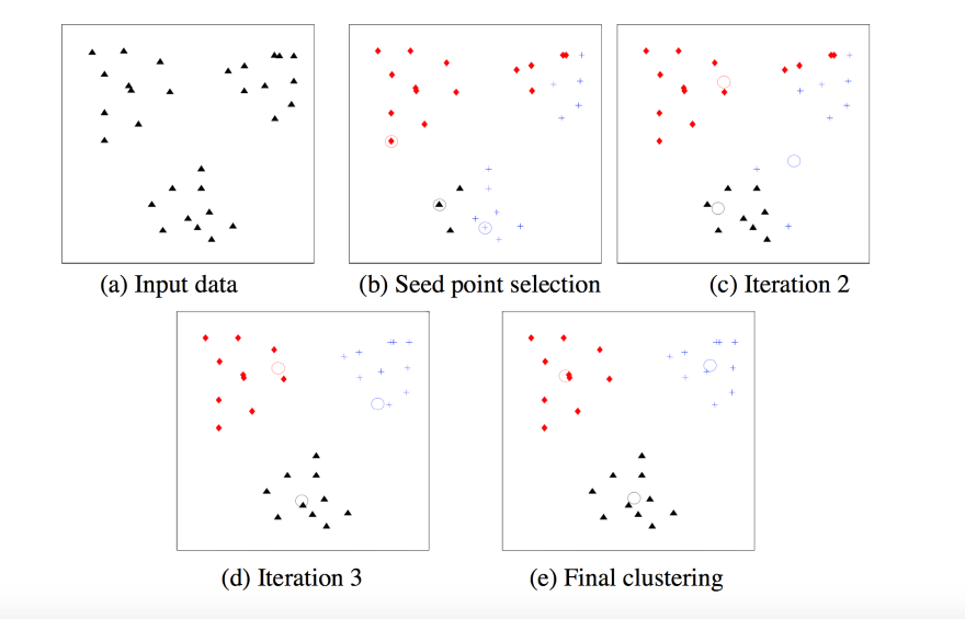 Visual explanation of K-Means Clustering