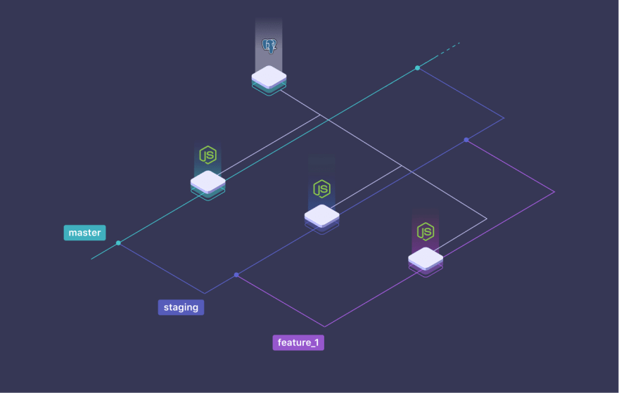 applications from different branches connected to the same database