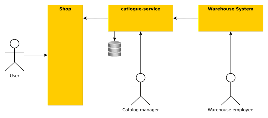 Example arcitecture of our catalog service