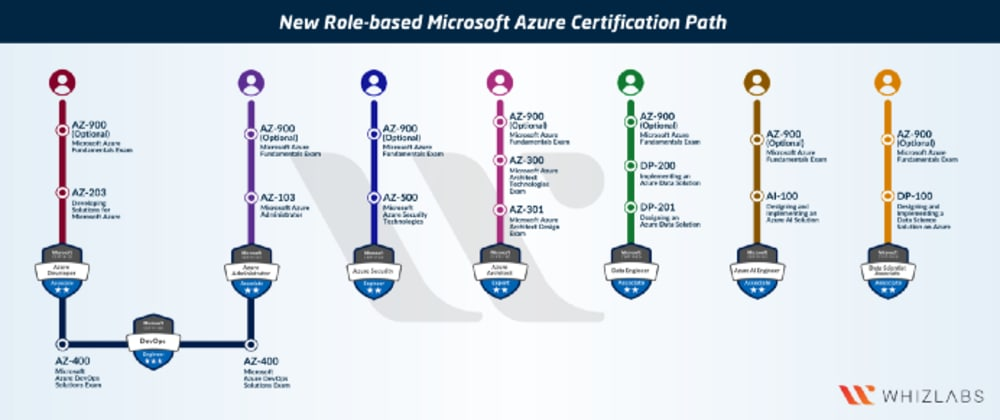 Cover image for How to prepare for Microsoft Azure Fundamentals Certification (AZ-900)