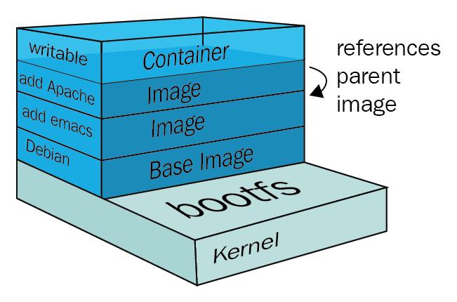 imageandcontainer