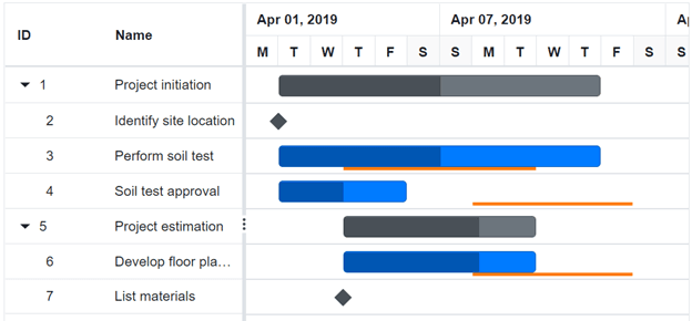Baseline in Blazor Gantt Chart