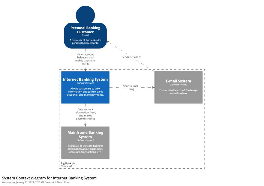 Diagram with element descriptions