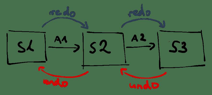 undo-redo-feature-concept