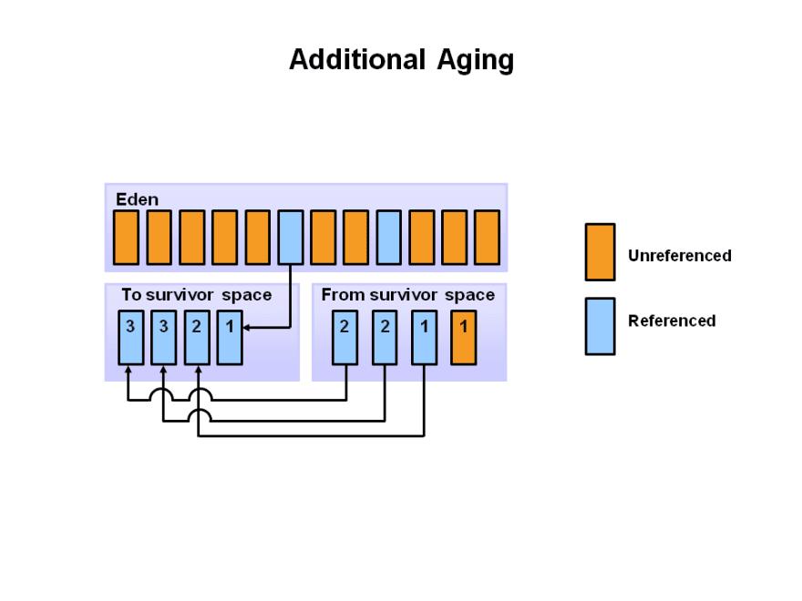 AdditionalAging