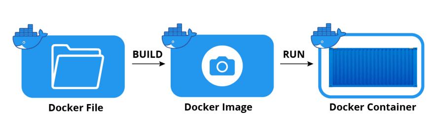 docker explination