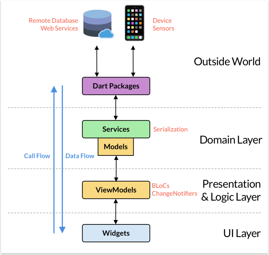 The application layers