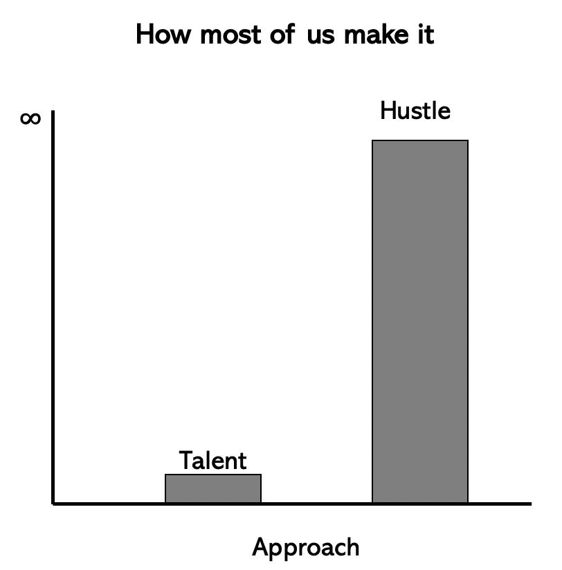talent-vs-hustle-chart.png