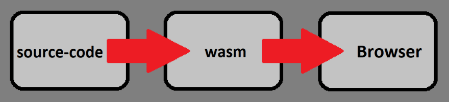 source-code->wasm->browser