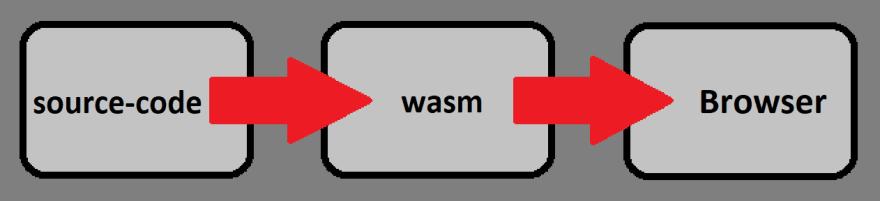 source-code->wasm->browser