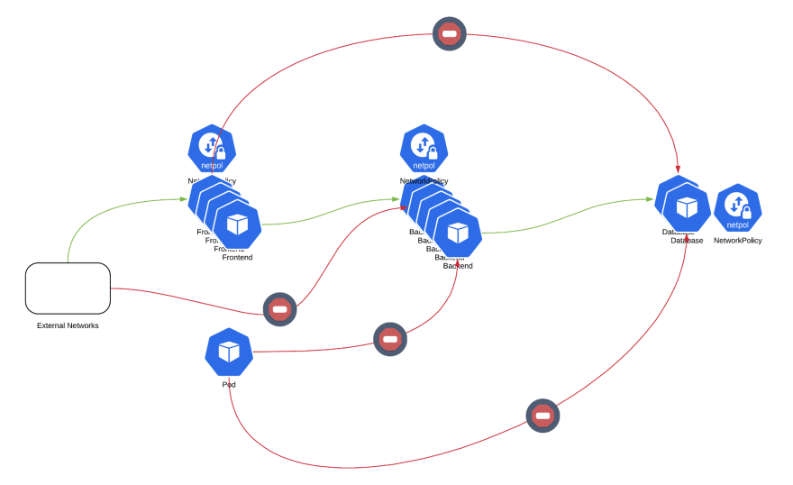 Network policy example