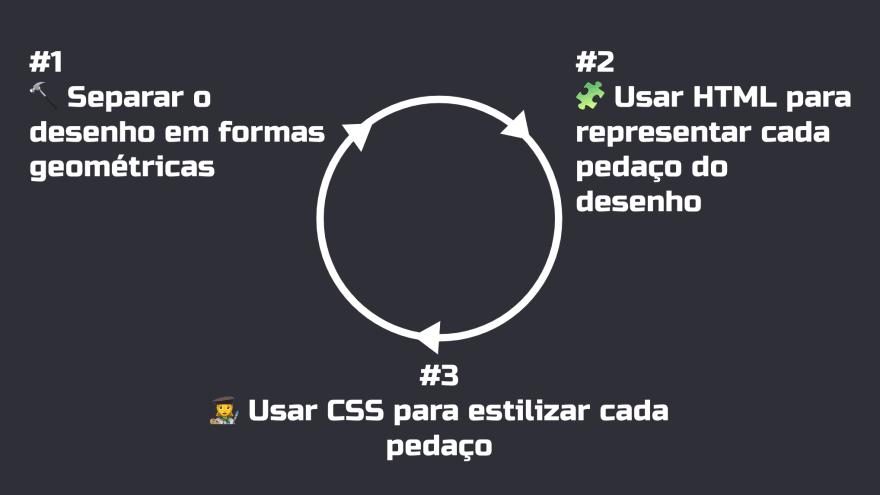 Ciclo indicando os três passos que estão escritos abaixo