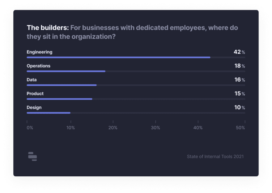time spent on internal tools