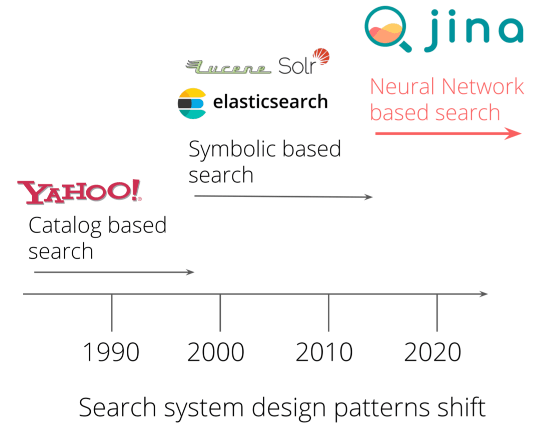 Graphics for evolution of search methods