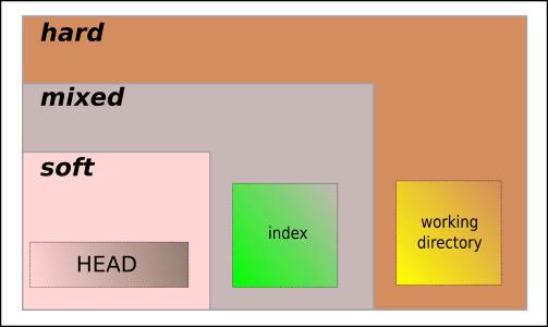 resumo dos modos do reset