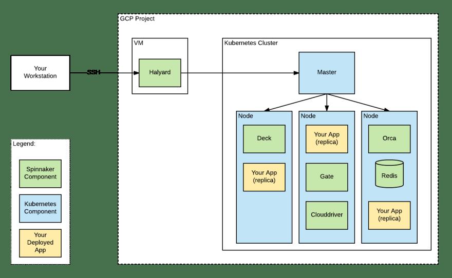 Halyard diagram