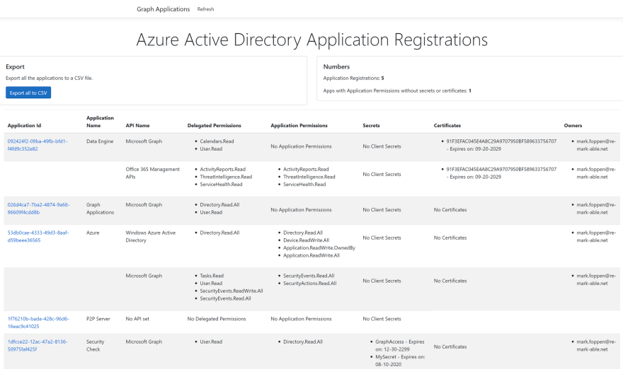 Azure AD Application Registration Security with Graph API