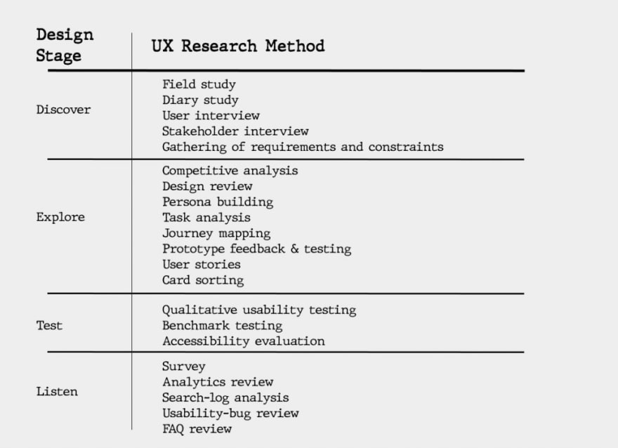 UX Research Methods Table