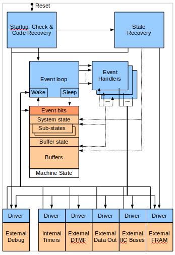 FUNcube MCU software
