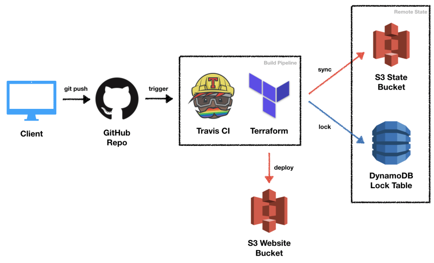Continuous Delivery on AWS With Terraform and Travis CI