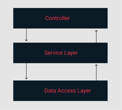 3 layer architecture