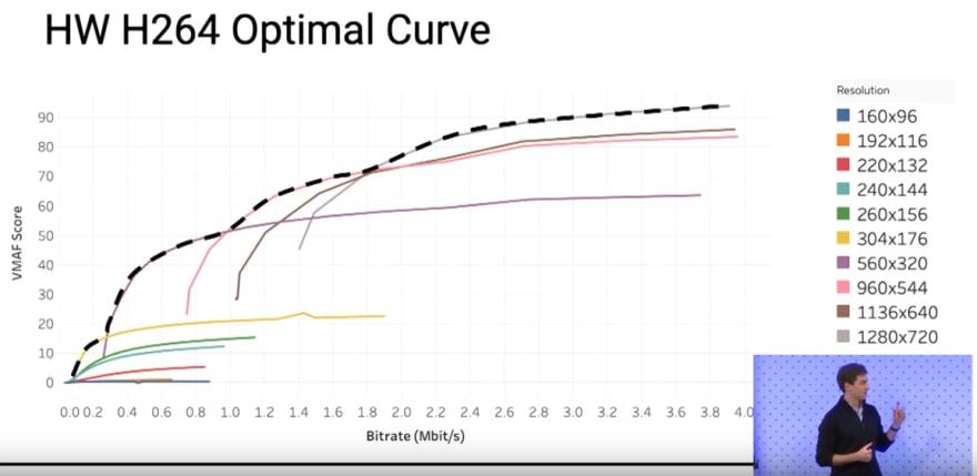 Optimal Curve