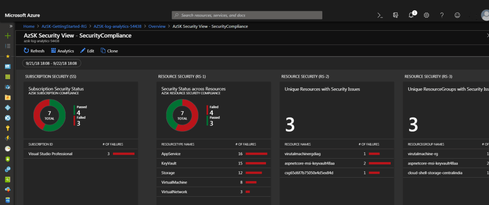 Cover image for How to Improve Your Azure Security with the Secure DevOps Kit for Azure (AzSK)