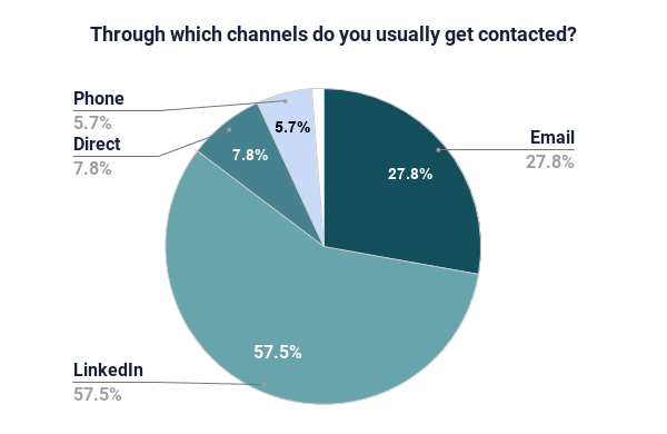 pie chart which channels do developers get contacted