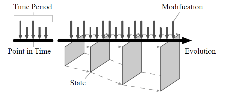 Evolution of state