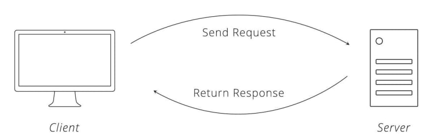 Request response cycle