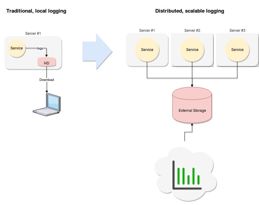 Traditional logging setup vs scalable setup