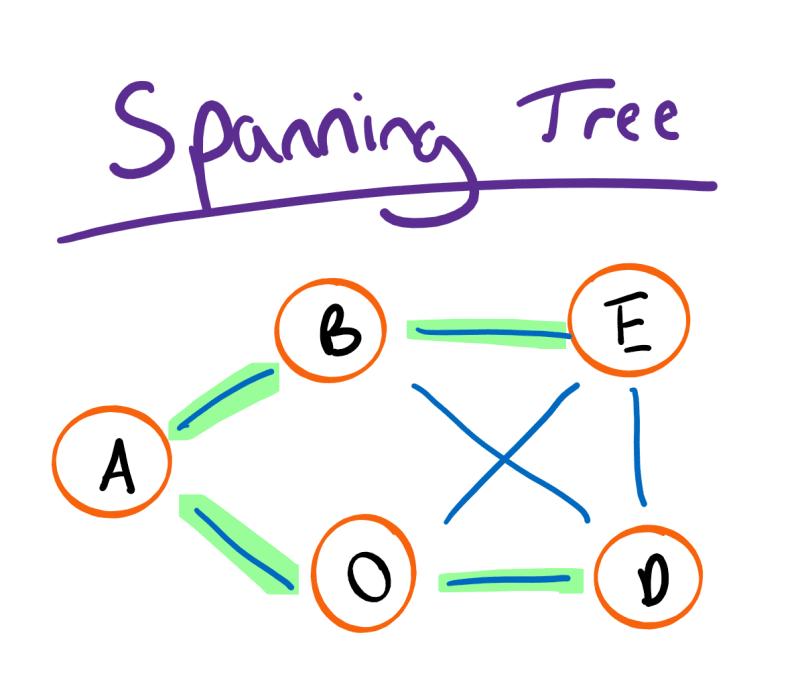 Spanning Tree Diagram