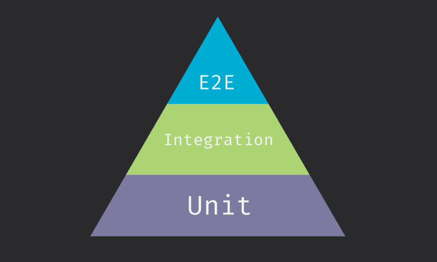 Pyramid of testing