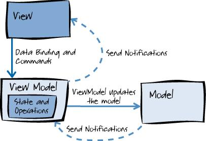 Angular MVVM data binding