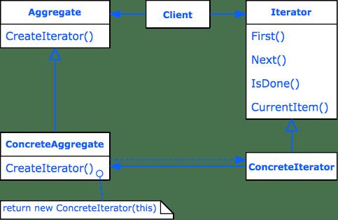 Design Pattern Iterator