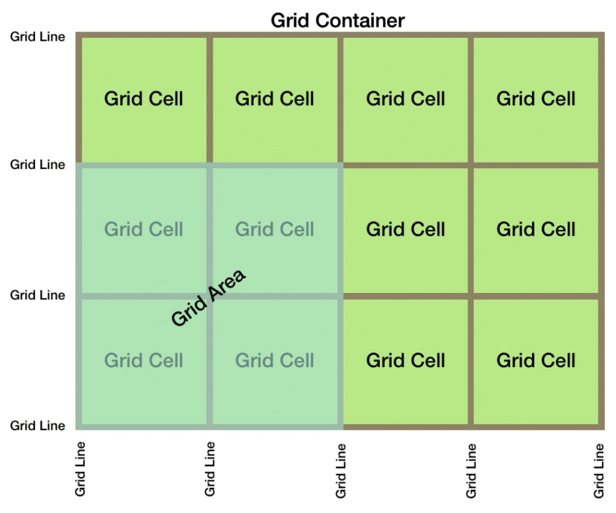 Grid container illustration