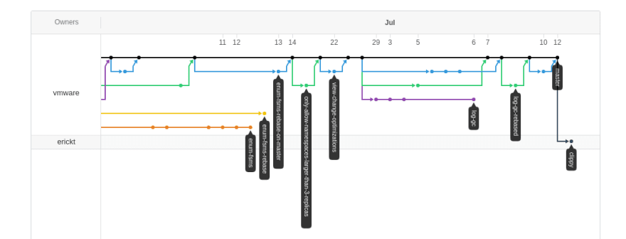 Merge-Trees: Visualizing the integration of commits in Git