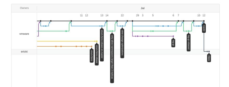 Github DAG visualization from vmware/haret