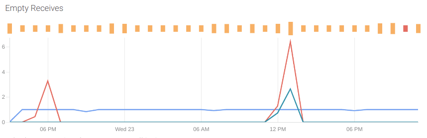 A PromQL dashboard panel showing a spike on the empty receives.